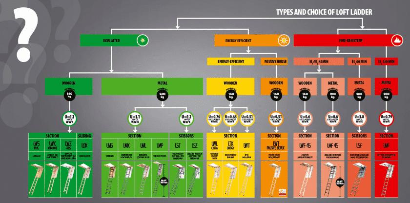 Types of Loft Ladders by FAKRO